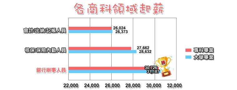 光銀行辦事員起薪足足多出相關行業3至5千!