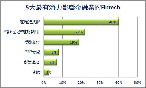 【Fintech專題】台灣金融科技發展策略概要